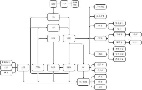 手游系统设计与数值结构的反思