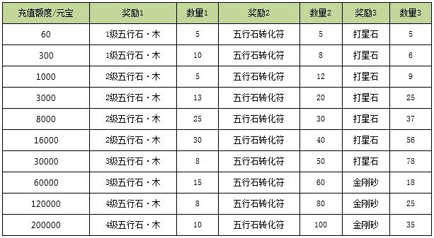 3d网络排行榜_韩国Dota类3D网游 炽焰帝国OL 试玩